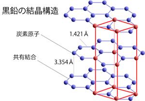 黒鉛結晶構造